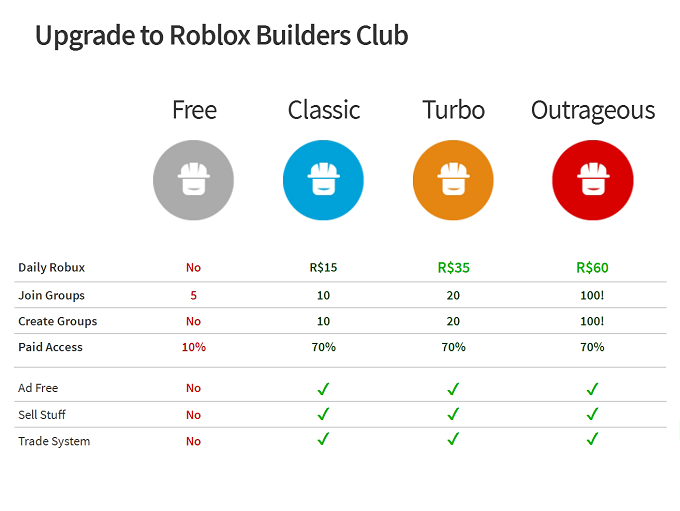 Roblox Builders Club Membership Account for Sale, Buy Cheap Roblox